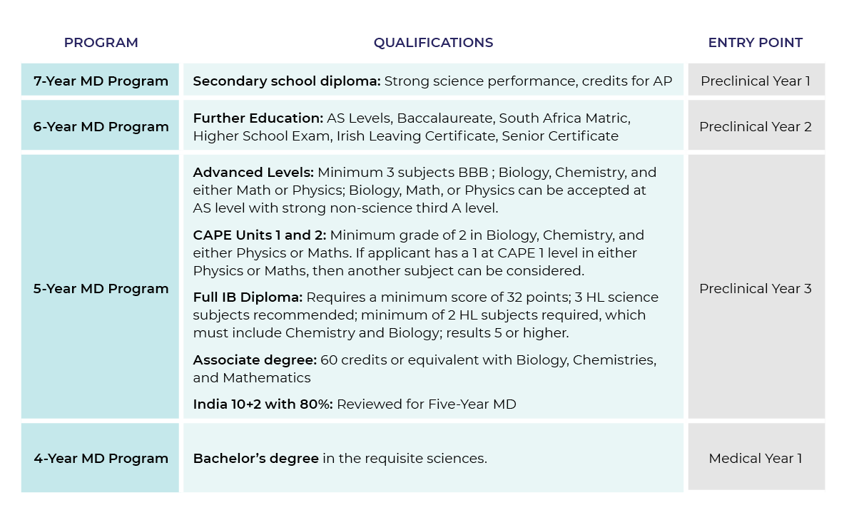 St. George's University, Caribbean Medical School, Entry Requirements.